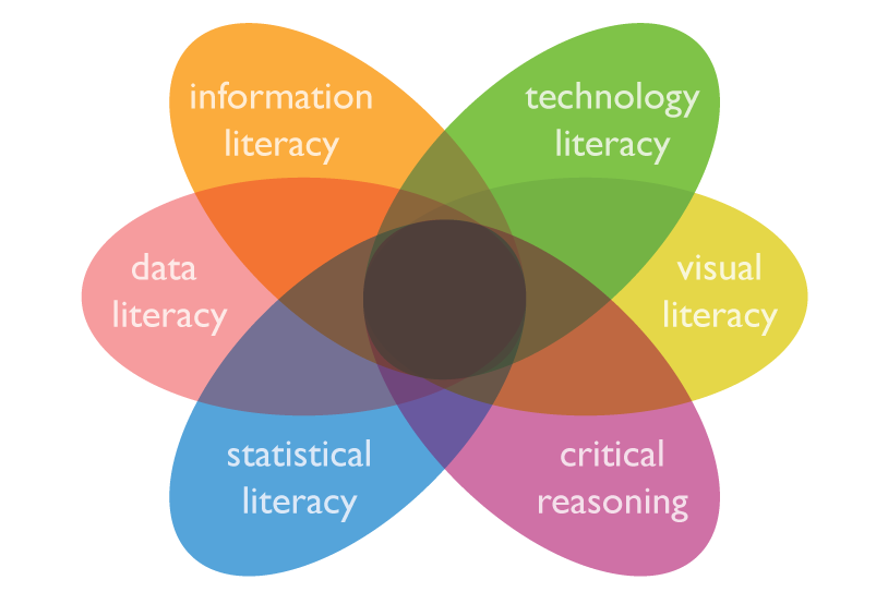Image from Nate Engell: http://xolotl.org/post-fact-fictions-lets-get-real-about-information-literacy/